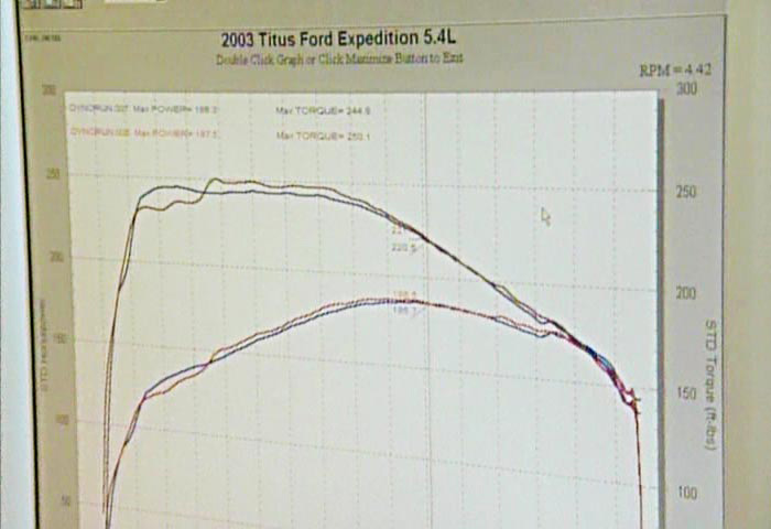 Wpf Chart Component embedded within Dyno showing horsepower results.