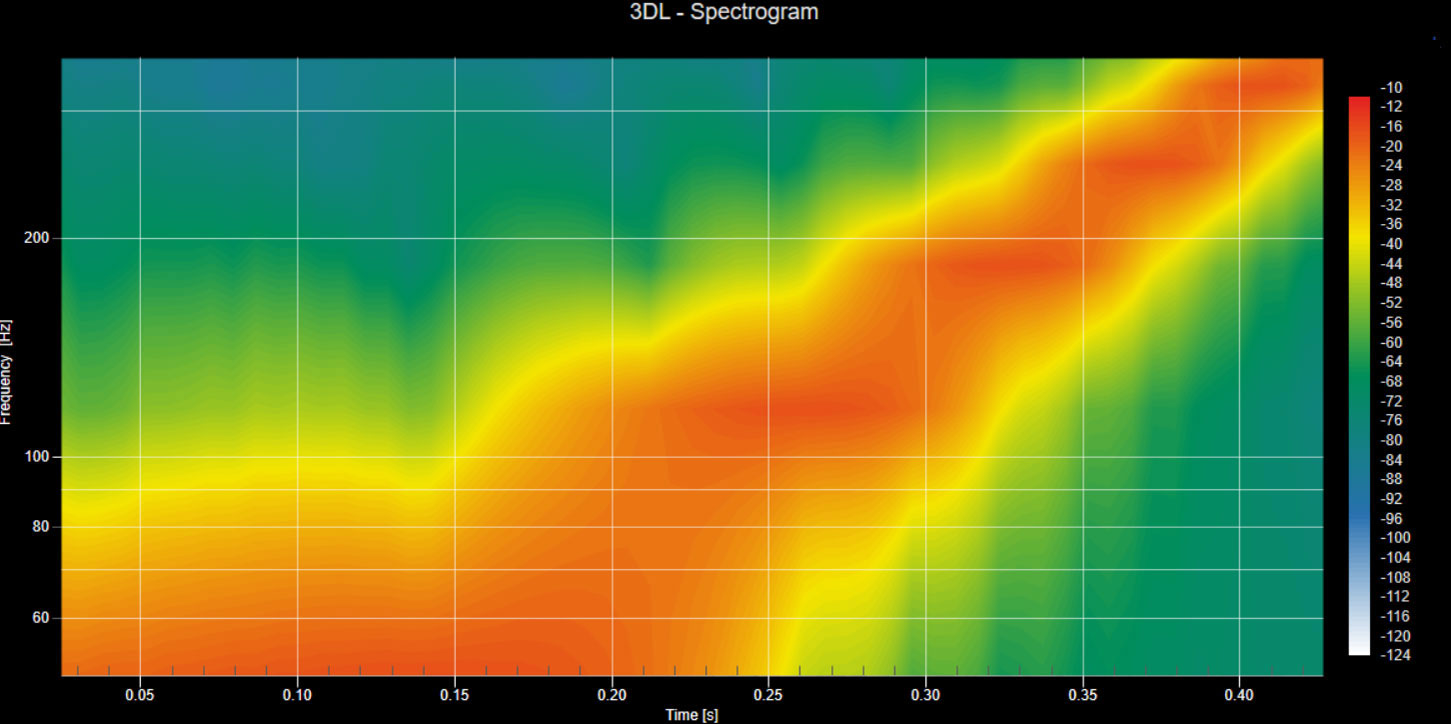 .Net Chart Data Visualization components showing zoomed 3DL Spectrogram.