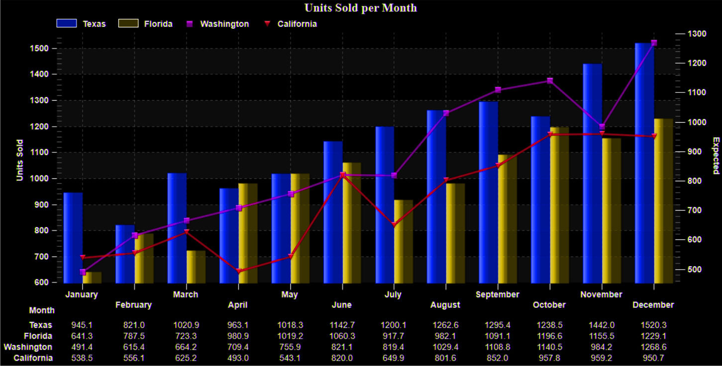 .Net Chart Data Visualization 3D Bar and showing multiple series in multiple plotting styles.