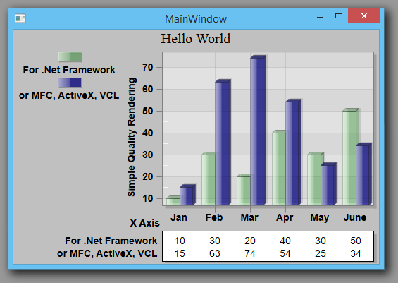 WPF Chart in Visual Studio 2010 with C# .Net language.