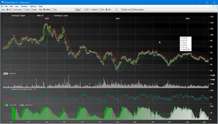 Best WPF Chart to download, evaluate, and choose for your Financial Scientific Charting.