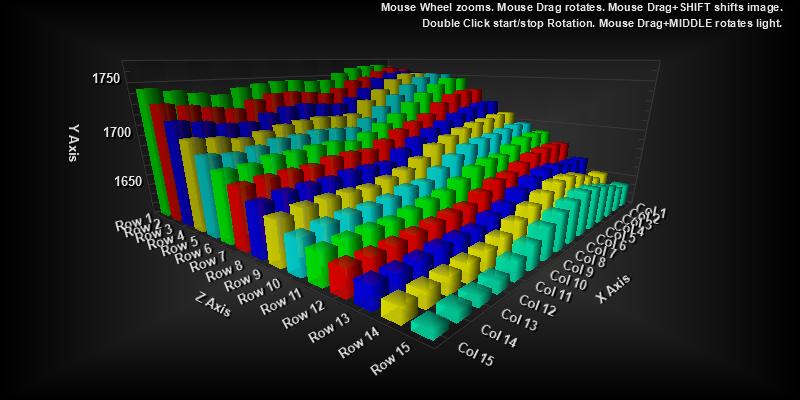 Scientific 3D Graph Control